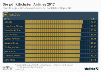 Infografik: Die pünktlichsten Airlines 2017 | Statista