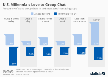 U.S. Millennials Love to Group Chat