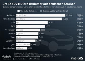 Infografik - Große SUV in Deutschland