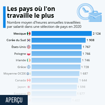 Infographie: Les pays où l'on travaille le plus | Statista