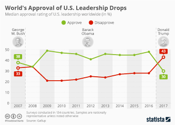 Infographic - Worldwide Approval of America's Leadership is Waning