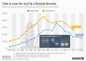 Infographic - Tide Is Low for Surf & Lifestyle Brands