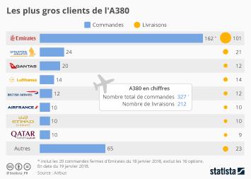 Infographie: Les plus gros clients de l'A380 | Statista
