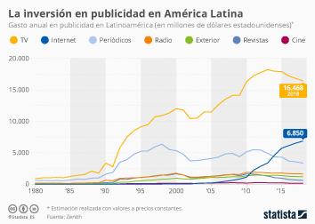 Infografía: La TV, todavía muy por delante en inversión en publicidad en América Latina | Statista