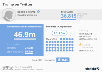 Infographic - Trump on Twitter