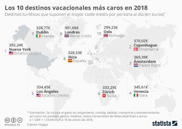 Infografía - Ibiza entre los destinos vacacionales más caros del mundo