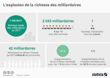 Infographie - L'explosion de la richesse des milliardaires