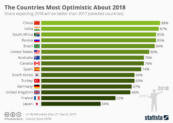 Infographic - The Countries Most Optimistic About 2018