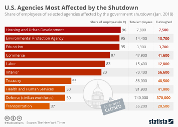 Infographic - U.S. Agencies Most Affected by the Shut Down