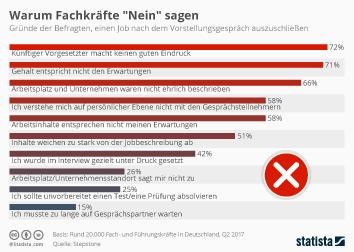 """Infografik - Warum Fachkräfte """"Nein"""" sagen"""