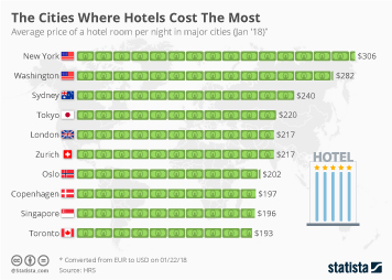 The Cities Where Hotels Cost The Most