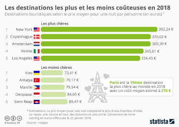 Infographie - Les destinations de vacances les plus et les moins coûteuses en 2018