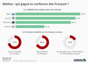 Infographie - Médias : qui gagne la confiance des Français ?