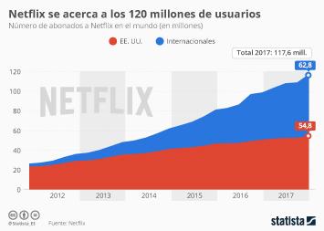 Infografía - Netflix cierra 2017 con casi 120 millones de abonados tras un trimestre récord