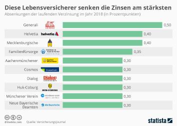 Infografik: Diese Lebensversicherer senken die Zinsen am stärksten | Statista