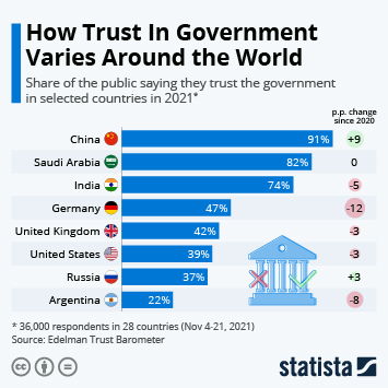 Infographic - Where Trust In Government Is Highest and Lowest