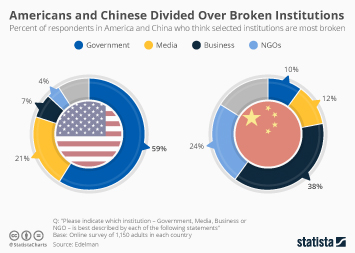 Infographic: Americans and Chinese Divided Over Broken Institutions   Statista