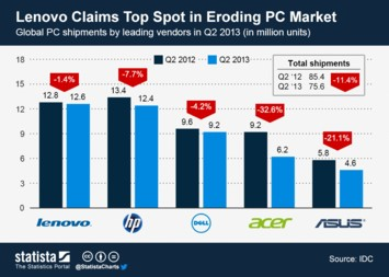Infographic: Lenovo Claims Top Spot in Eroding PC Market | Statista