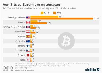 Infografik: Von Bits zu Barem am Automaten | Statista