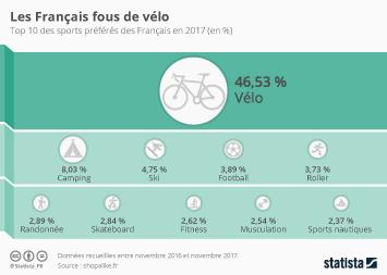 Infographie: Les Français fous de vélo | Statista