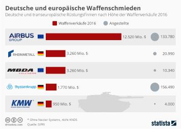 Infografik - Deutsche und europaeische Waffenschmieden