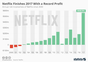 Infographic: Netflix Finishes 2017 With a Record Profit | Statista