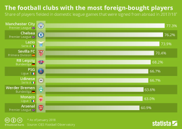 Infographic - football clubs with most foreign-bought players