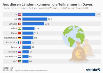 Infografik: Aus diesen Ländern kommen die Teilnehmer von Davos | Statista