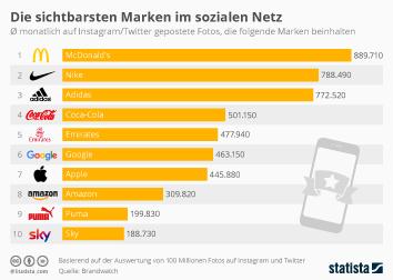 Infografik - Die sichtbarsten Marken im sozialen Netz