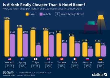 Infographic: Is Airbnb Really Cheaper Than A Hotel Room? | Statista
