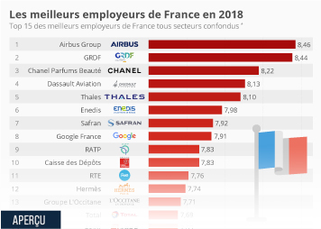 Infographie: Les meilleurs employeurs de France en 2018 | Statista