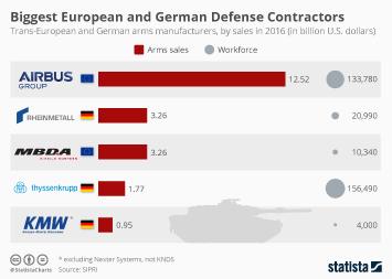 Infographic - Biggest European and German Defense Contractors