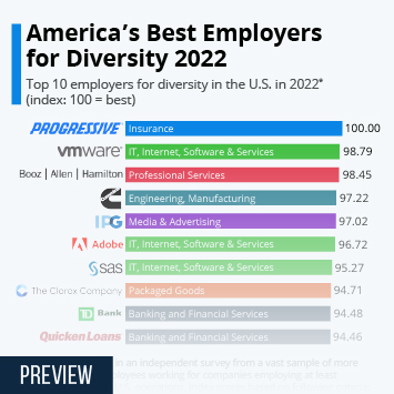 America's Best Employers For Diversity In 2020