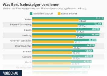 Infografik: Was Berufseinsteiger verdienen    Statista