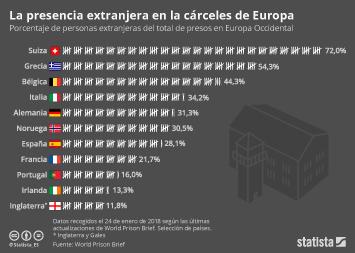 Infografía - Las cárceles europeas con más extranjeros