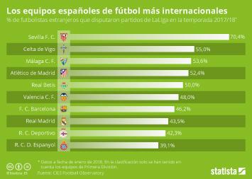 Infografía - Los equipos españoles de fútbol más internacionales