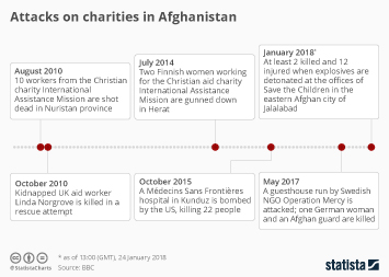 Infographic - Attacks on Charities in Afghanistan