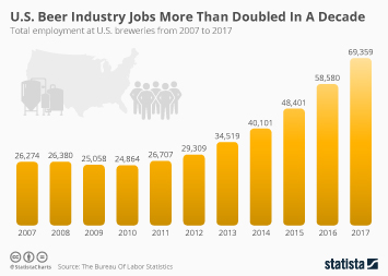 Infographic - U.S. Beer Industry Jobs More Than Doubled In A Decade
