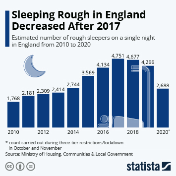 Infographic: Rough sleeping falls in England for first time in 9 years  | Statista
