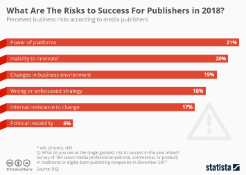 Infographic - Business Risks According to Media Publishers