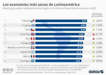 Infografía - Las economías más sanas de Latinoamérica