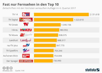 Fast nur Fernsehen in den Top 10