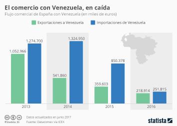Infografía - El comercio con Venezuela, cada vez menos importante para España