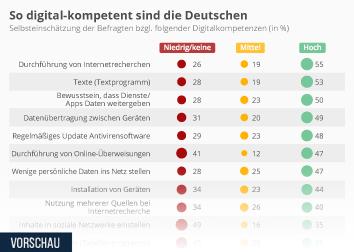 Infografik: So digital-kompetent sind die Deutschen   Statista