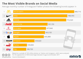 Infographic - Brands most often featured in Instagram and Twitter photos