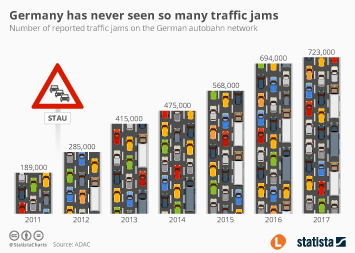 Infographic - Germany has never seen so many traffic jams