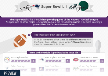 Infographic: Super Bowl LII | Statista
