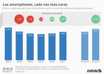 Infografía - El precio de los smartphones continuó en aumento en 2017