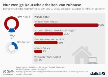 Infografik - Wenige Deutsche arbeiten im Homeoffice