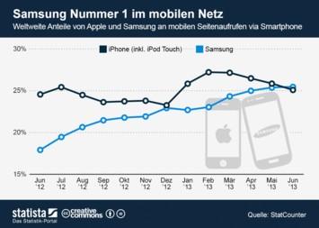 Infografik: Samsung Nummer 1 im mobilen Netz | Statista